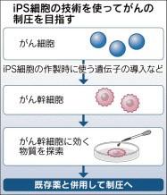 ダステック共同研究 日本経済新聞掲載